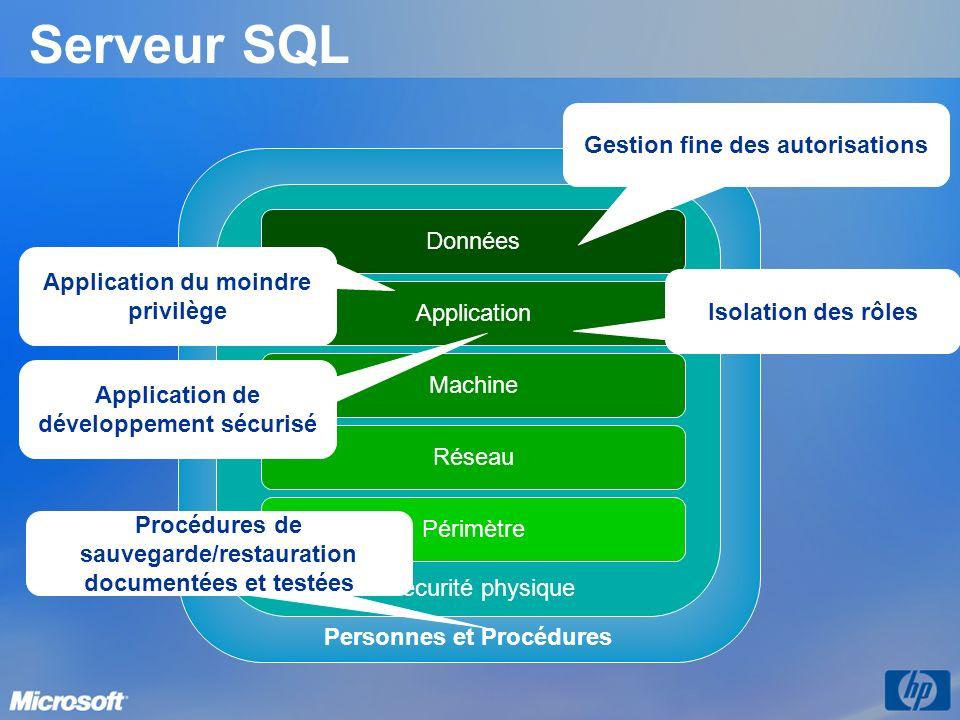 Serveur SQL Personnes et Procédures Sécurité physique Réseau Périmètre Machine Application Données Procédures de sauvegarde/restauration documentées e