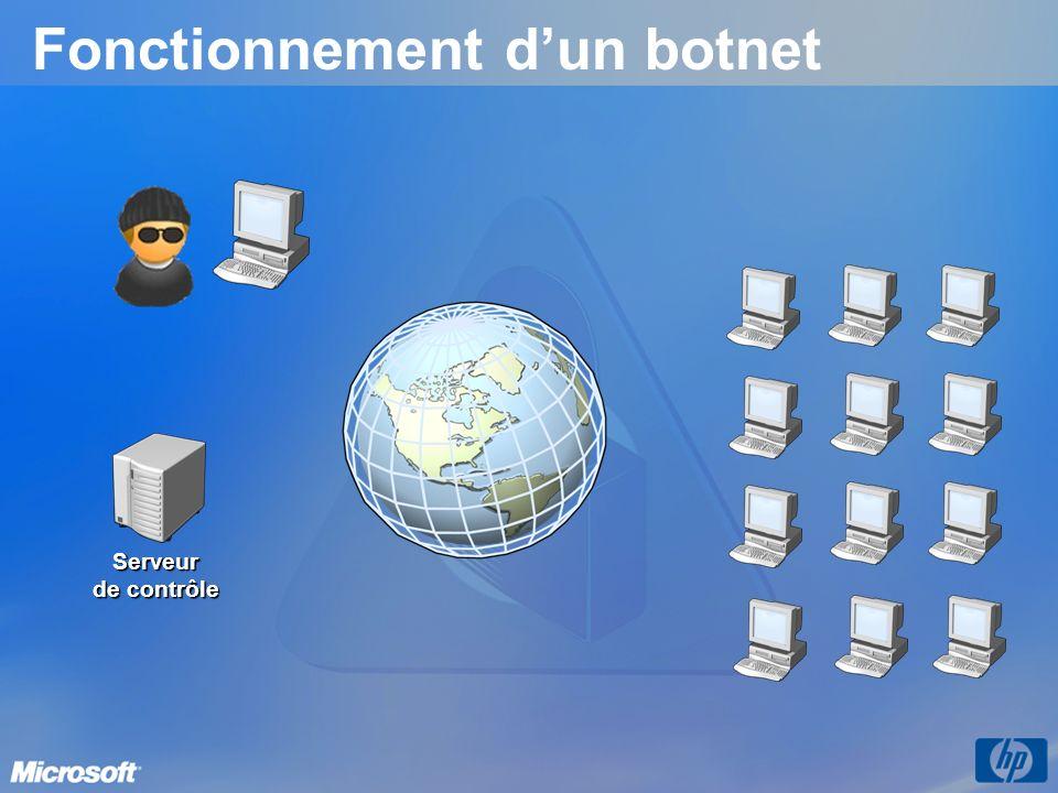 Fonctionnement dun botnet Serveur de contrôle