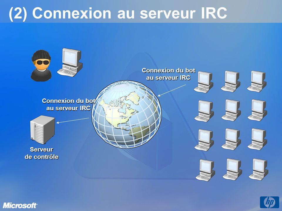 (2) Connexion au serveur IRC Connexion du bot au serveur IRC Serveur de contrôle Connexion du bot au serveur IRC