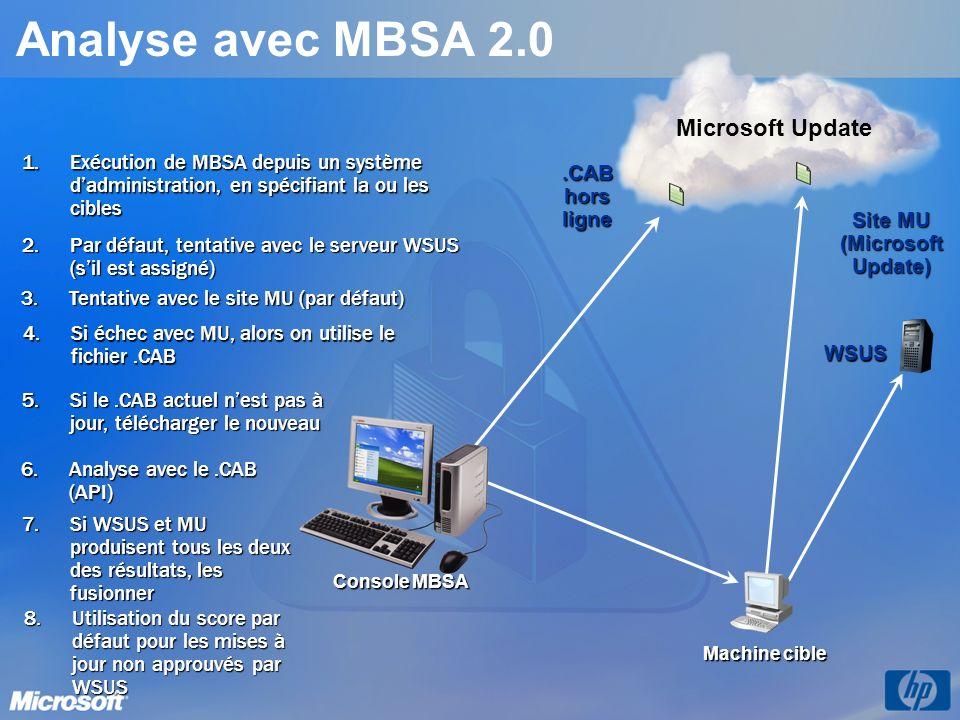 Console MBSA Analyse avec MBSA 2.0 2.Par défaut, tentative avec le serveur WSUS (sil est assigné) 1.Exécution de MBSA depuis un système dadministration, en spécifiant la ou les cibles 4.Si échec avec MU, alors on utilise le fichier.CAB 5.Si le.CAB actuel nest pas à jour, télécharger le nouveau 6.Analyse avec le.CAB (API) Microsoft Update.CAB hors ligne 7.Si WSUS et MU produisent tous les deux des résultats, les fusionner 8.Utilisation du score par défaut pour les mises à jour non approuvés par WSUS 3.Tentative avec le site MU (par défaut) Site MU (Microsoft Update) WSUS Machine cible