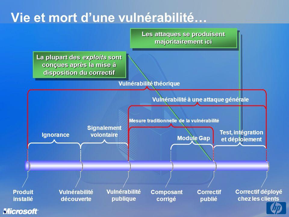 Vie et mort dune vulnérabilité… La plupart des exploits sont conçues après la mise à disposition du correctif Les attaques se produisent majoritairement ici.