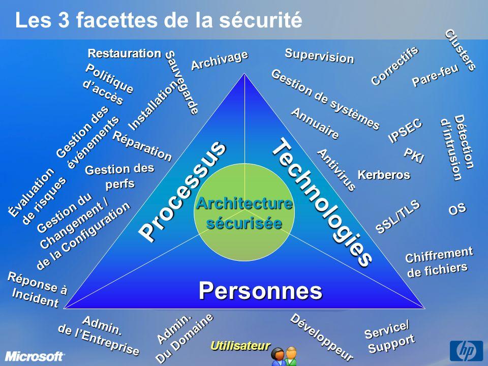 Les 3 facettes de la sécurité Architecture sécurisée Technologies OS Annuaire Correctifs IPSEC Kerberos PKI Chiffrement de fichiers SSL/TLSClusters Détection dintrusion Gestion de systèmes Supervision Pare-feu Antivirus PersonnesAdmin.