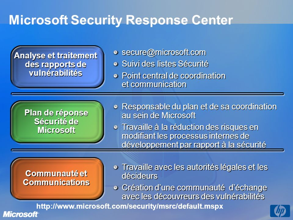 Agenda Vulnérabilité, bulletins et alertes (MSRC) La gestion des correctifs (WSUS, MBSA) La suppression des intrus (Antispyware, MSRT) La gestion des risques (MSRSAT)