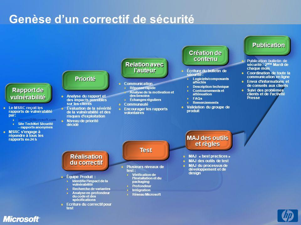 Outil de suppression des logiciels malfaisants Remplace toutes les versions précédentes des logiciels déradication de codes malfaisants produits par Microsoft Cible Blaster, Sasser, MyDoom, DoomJuice, Zindos, Berbew (aussi connu comme Download.Ject), Gaobot, Nachi, Sober, Zorob Disponible dans les 23 langues supportés par Windows XP http://support.microsoft.com/?id=890830 http://www.microsoft.com/france/securite/outils/families.
