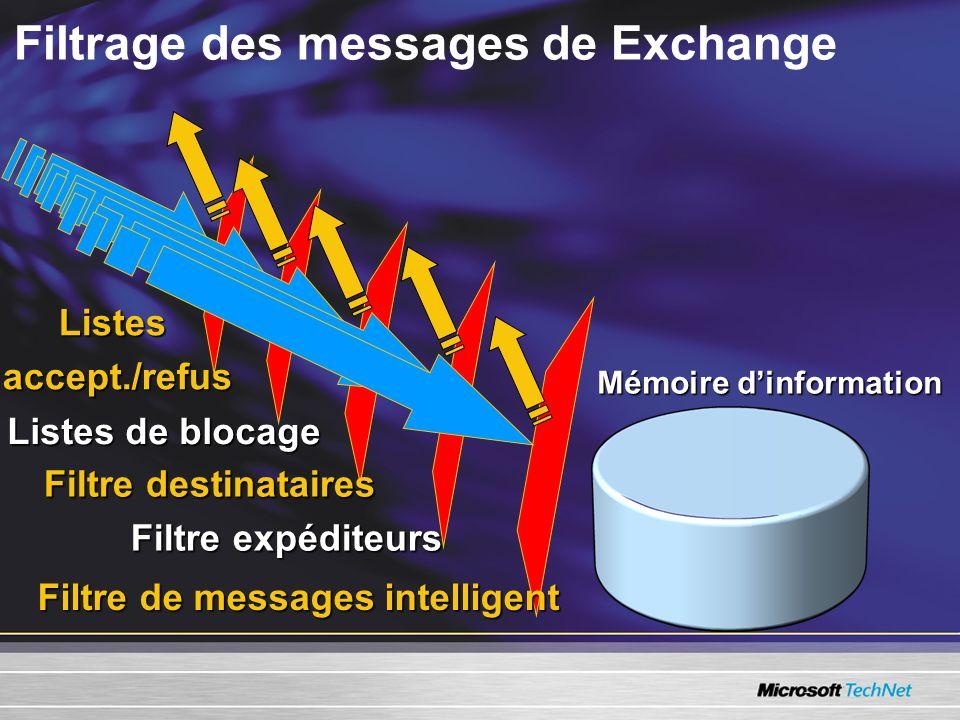 Filtrage des messages de ExchangeListesaccept./refus Listes de blocage Filtre destinataires Filtre expéditeurs Filtre de messages intelligent Mémoire