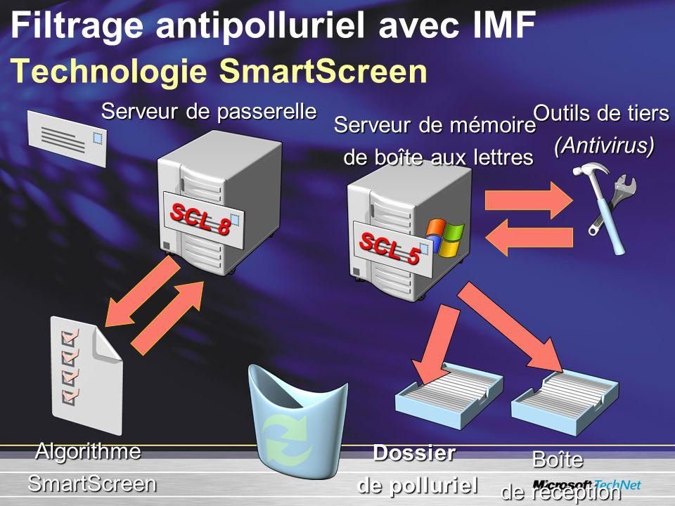 SCL 5 Filtrage antipolluriel avec IMF Technologie SmartScreen SCL 8 AlgorithmeSmartScreen Serveur de passerelle Serveur de mémoire de boîte aux lettre