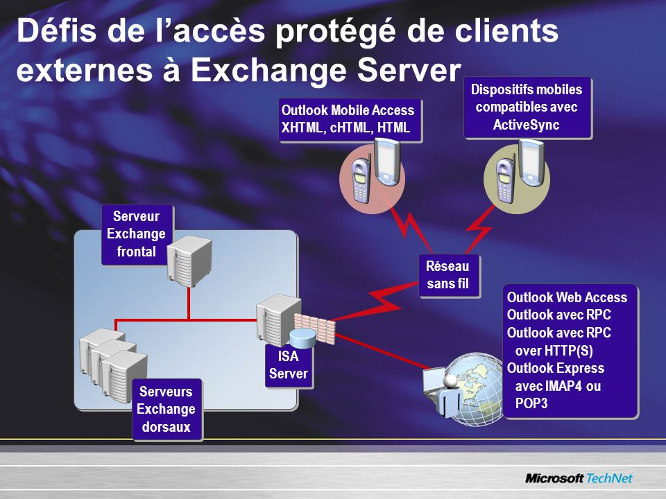 Défis de laccès protégé de clients externes à Exchange Server Outlook Mobile Access XHTML, cHTML, HTML Dispositifs mobiles compatibles avec ActiveSync