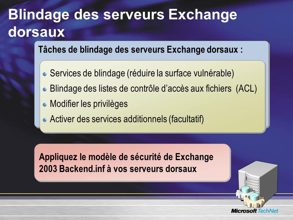 Blindage des serveurs Exchange dorsaux Tâches de blindage des serveurs Exchange dorsaux : Services de blindage (réduire la surface vulnérable) Blindag