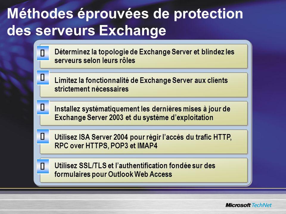 Méthodes éprouvées de protection des serveurs Exchange Limitez la fonctionnalité de Exchange Server aux clients strictement nécessaires Installez syst