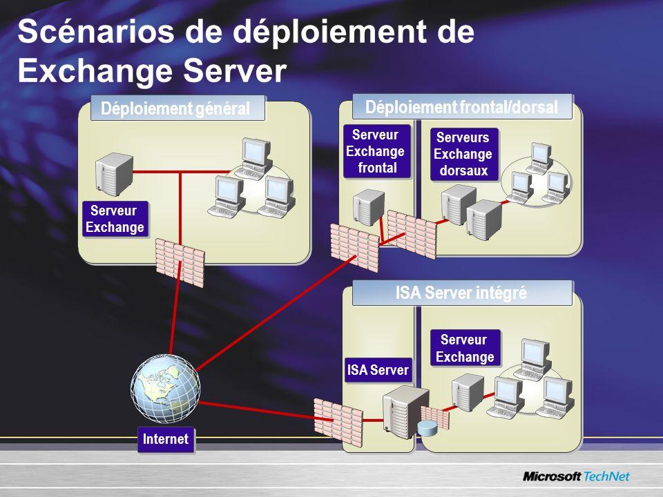 Scénarios de déploiement de Exchange Server ISA Server intégré Déploiement général Déploiement frontal/dorsal Serveur Exchange Serveur Exchange Intern