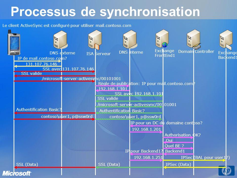 IPSec (Data) 192.168.1.251IPSec (BAL pour user1?) Quel BE ? Authorisation OK? 192.168.1.201 IP pour un DC du domaine contoso? contoso\user1, p@ssw0rd