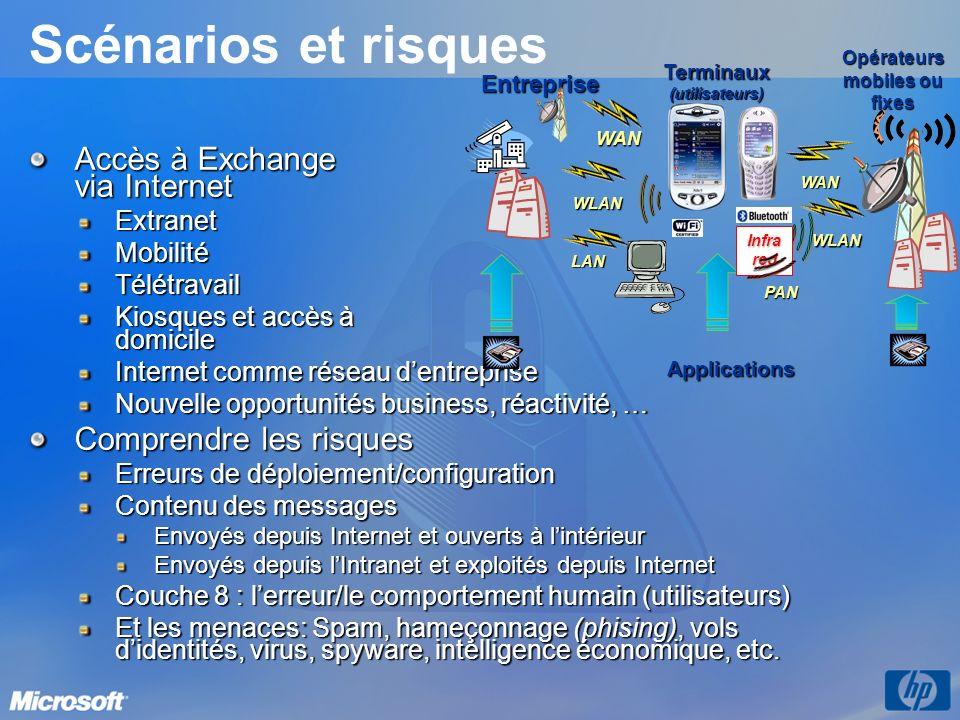 Scénarios et risques Accès à Exchange via Internet ExtranetMobilitéTélétravail Kiosques et accès à domicile Internet comme réseau dentreprise Nouvelle