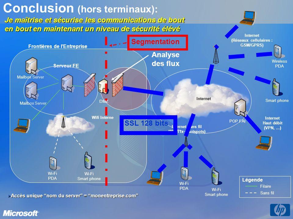 Conclusion (hors terminaux): Serveur FE Mailbox Server Internet (Réseaux cellulaires : GSM/GPRS) Filaire Sans fil Légende Wireless PDA Smart phone Wi-