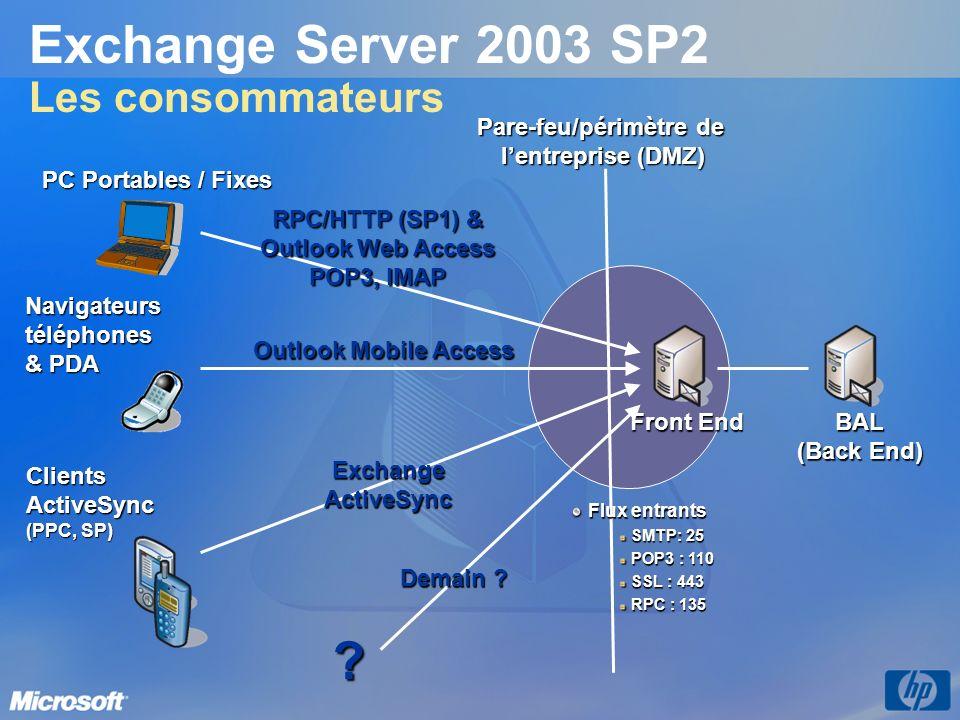 Exchange Server 2003 SP2 Les consommateurs BAL (Back End) Pare-feu/périmètre de lentreprise (DMZ) RPC/HTTP (SP1) & Outlook Web Access POP3, IMAP Excha