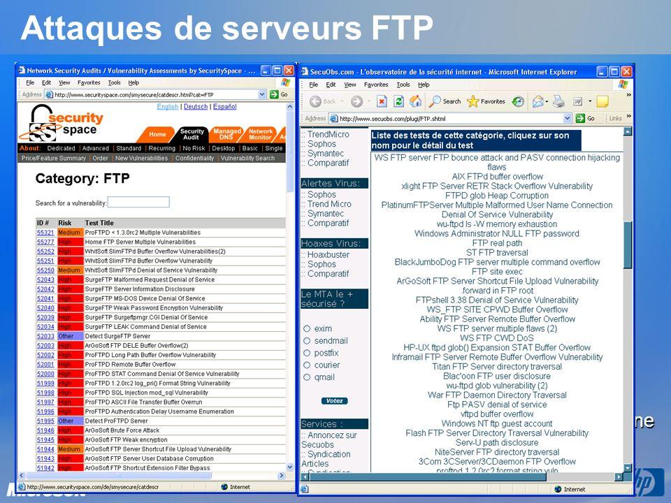 Attaques de serveurs FTP Exemple dattaques possibles sur un serveur FTP : Entrée de paramètres non valides Buffer Overflow Directory Traversal … Consé
