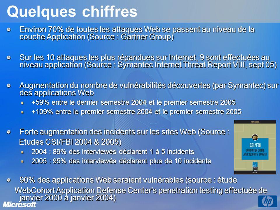 Quelques chiffres Environ 70% de toutes les attaques Web se passent au niveau de la couche Application (Source : Gartner Group) Sur les 10 attaques le