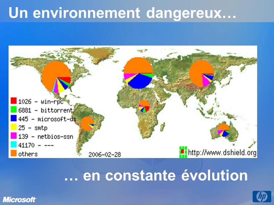 Un environnement dangereux… … en constante évolution