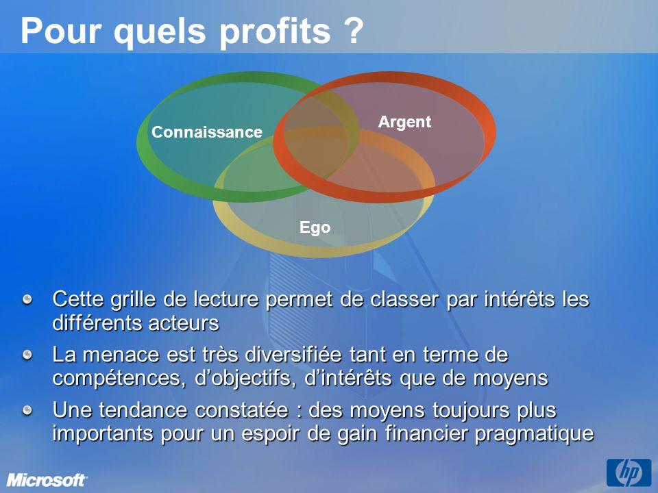Pour quels profits ? Cette grille de lecture permet de classer par intérêts les différents acteurs La menace est très diversifiée tant en terme de com