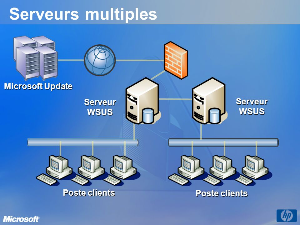 Serveurs multiples Microsoft Update Serveur WSUS Poste clients Serveur WSUS