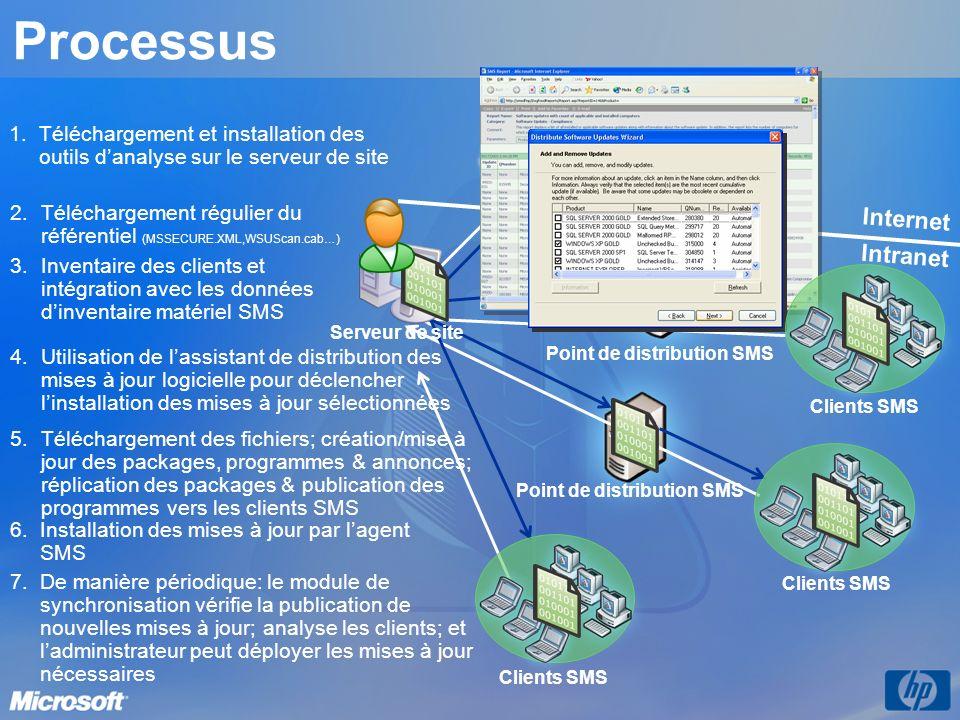 Internet Point de distribution SMS Clients SMS Microsoft Download Center Point de distribution SMS 2. 2.Téléchargement régulier du référentiel (MSSECU