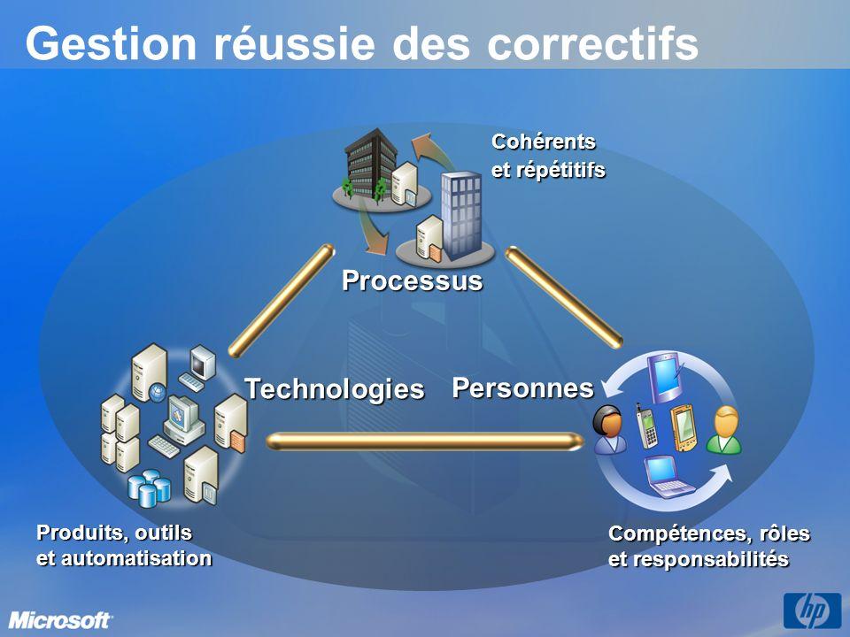 Produits, outils et automatisation Cohérents et répétitifs Compétences, rôles et responsabilités Processus Personnes Technologies Gestion réussie des