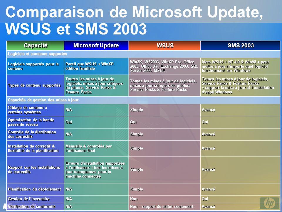 Comparaison de Microsoft Update, WSUS et SMS 2003 Capacité Microsoft Update WSUS SMS 2003 Logiciels et contenus supportés Logiciels supportés pour le