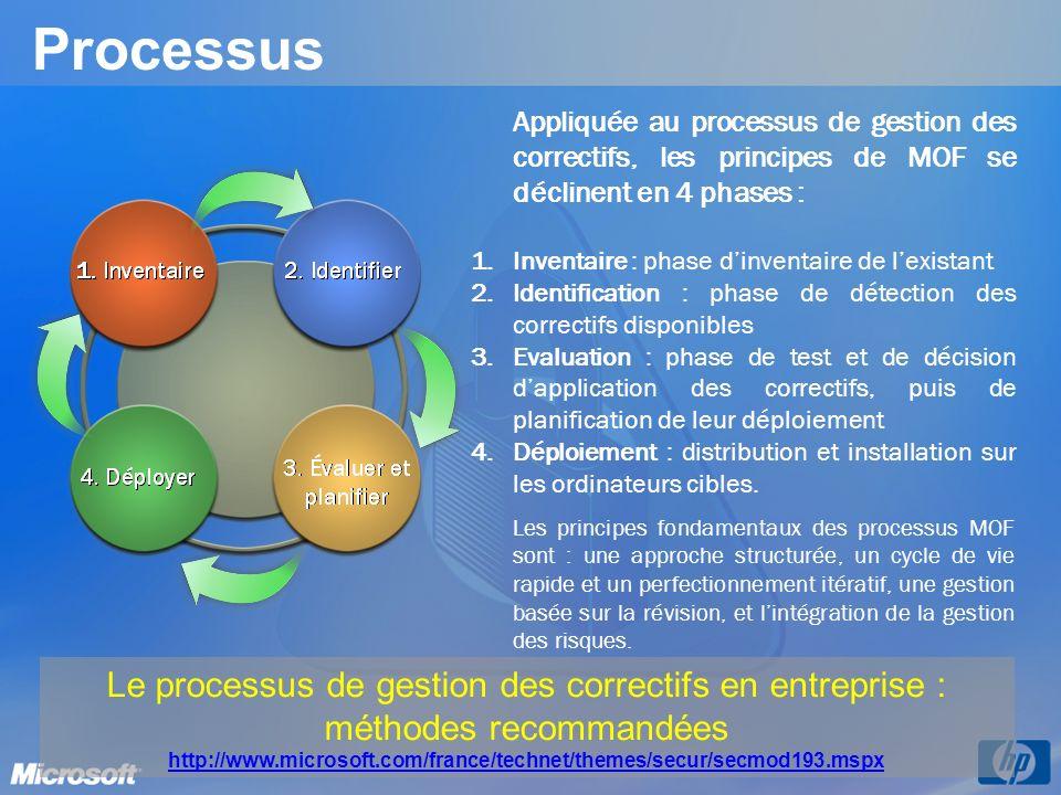 Processus Appliquée au processus de gestion des correctifs, les principes de MOF se déclinent en 4 phases : 1. 1.Inventaire : phase dinventaire de lex