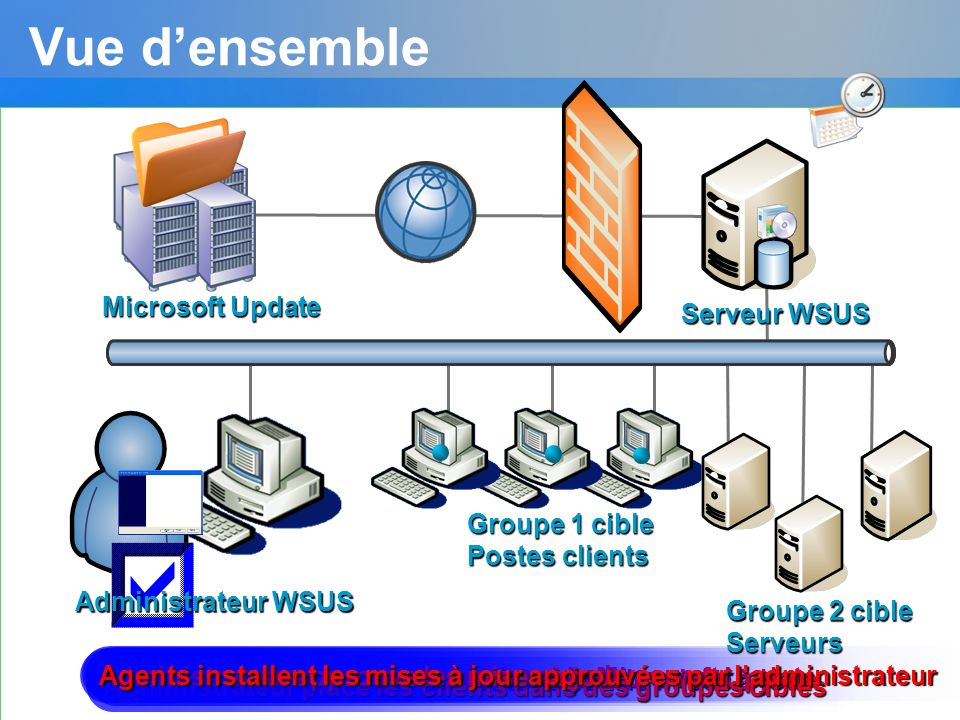 Administrateur souscrit aux catégories de mises à jour Serveur télécharge les mises à jour de Microsoft Update Clients senregistrent aux-mêmes avec le