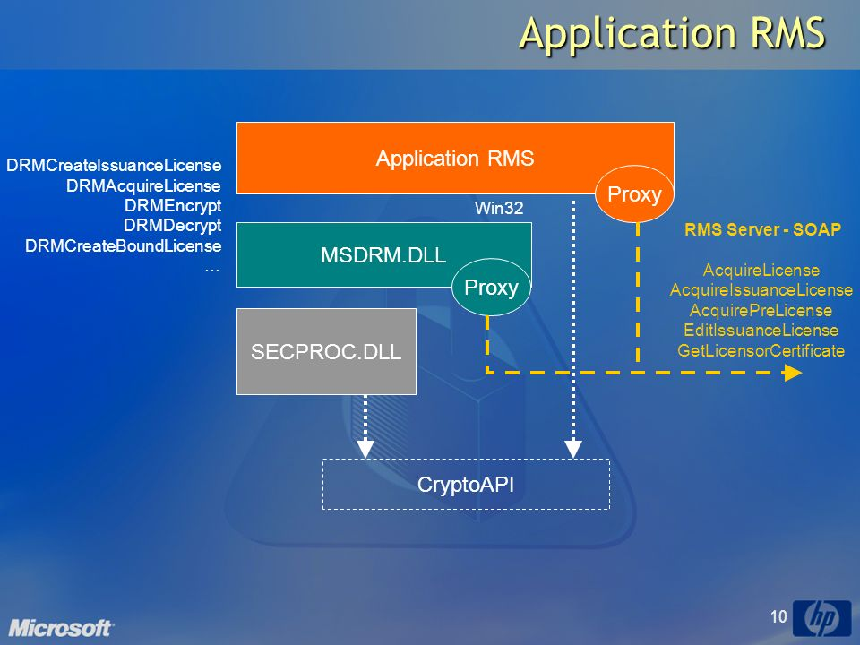 10 Application RMS MSDRM.DLL SECPROC.DLL CryptoAPI Win32 Proxy DRMCreateIssuanceLicense DRMAcquireLicense DRMEncrypt DRMDecrypt DRMCreateBoundLicense … RMS Server - SOAP AcquireLicense AcquireIssuanceLicense AcquirePreLicense EditIssuanceLicense GetLicensorCertificate