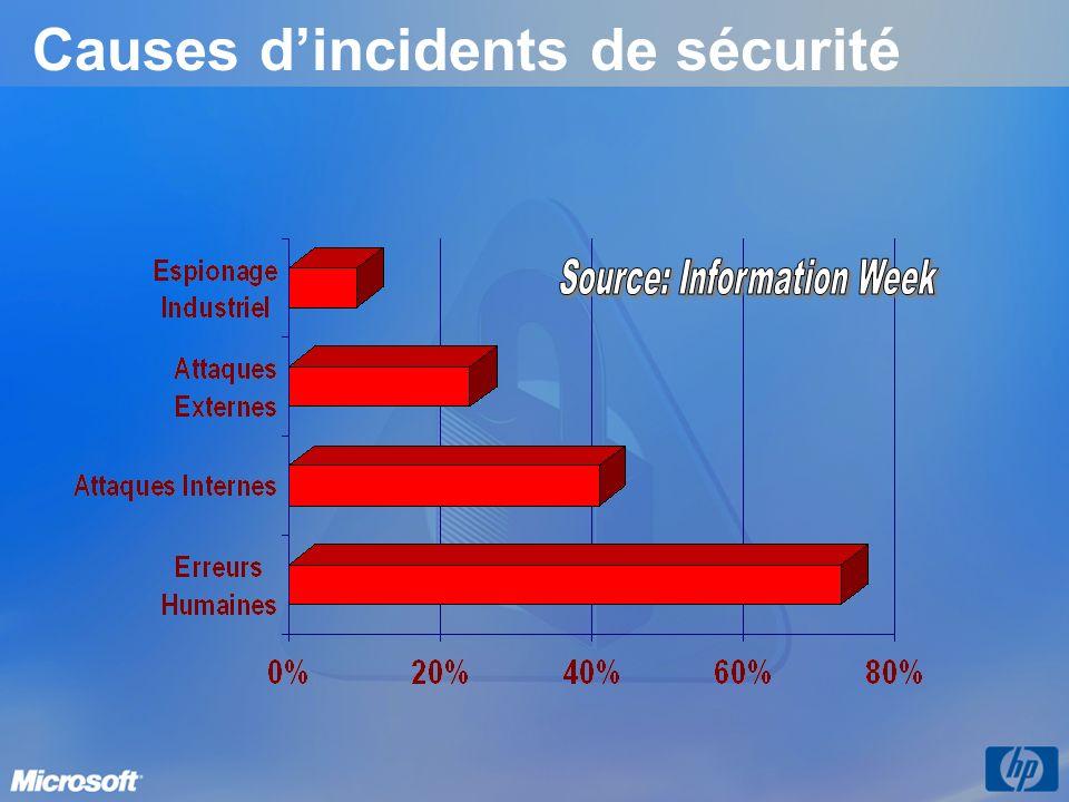 Causes dincidents de sécurité