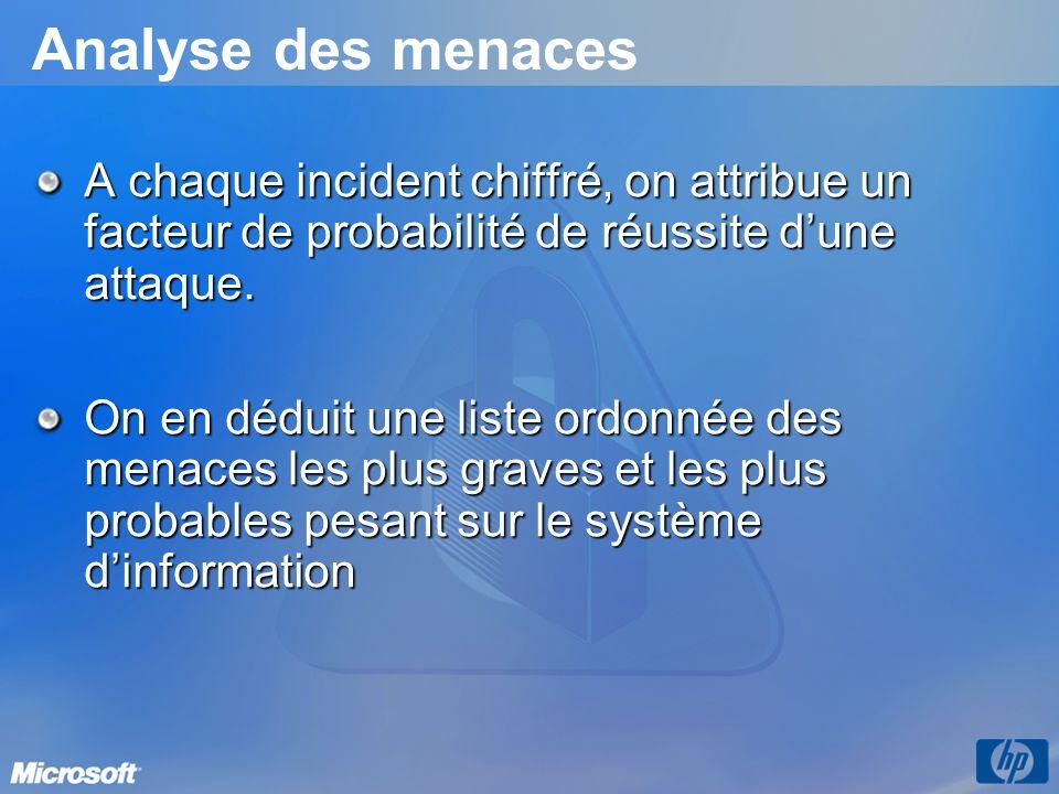 Analyse des menaces A chaque incident chiffré, on attribue un facteur de probabilité de réussite dune attaque.