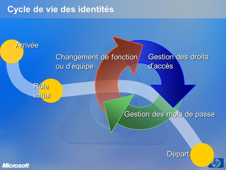 Les besoins Créer le schéma détaillé de l organisation Référencer et définir la « carte didentité » des éléments Définir la cartographie des éléments entre eux Consolider les informations d identité dans un référentiel global ou fédérer différents référentiels Mettre en place le « provisioning » des informations d identité entre les référentiels Gérer les règles dautorité sur chaque information d identité Détecter et propager les modifications entre les référentiels Gérer lintégrité des informations entre les référentiels Gérer les informations d identité Offrir un point daccès et dadministration unique Disposer d une vue unifiée des droits et habilitation