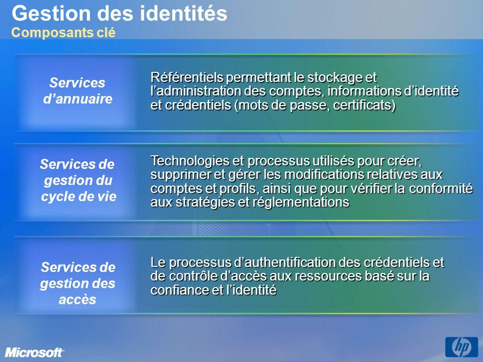 Gestion des identités numériques Quelle stratégie pour Microsoft .