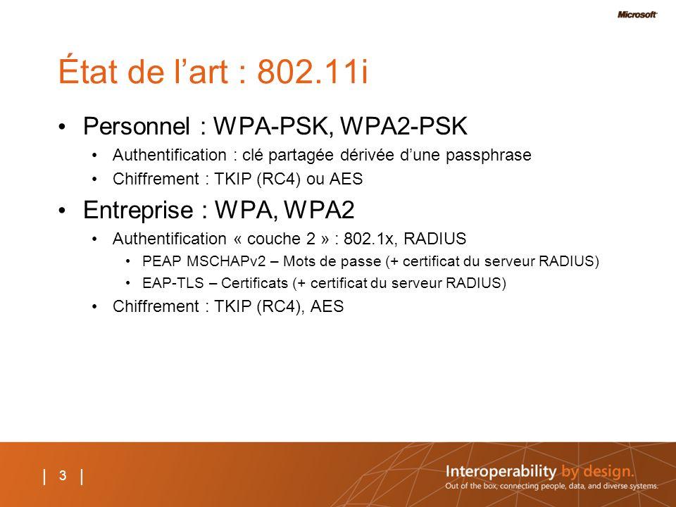3 | État de lart : 802.11i Personnel : WPA-PSK, WPA2-PSK Authentification : clé partagée dérivée dune passphrase Chiffrement : TKIP (RC4) ou AES Entre