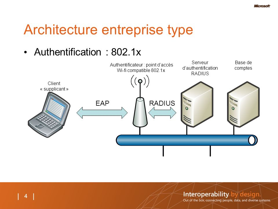 4 | Architecture entreprise type Authentification : 802.1x Client « supplicant » Authentificateur : point daccès Wi-fi compatible 802.1x Serveur dauthentification RADIUS Base de comptes EAPRADIUS