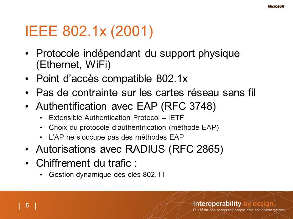 5 | IEEE 802.1x (2001) Protocole indépendant du support physique (Ethernet, WiFi) Point daccès compatible 802.1x Pas de contrainte sur les cartes rése