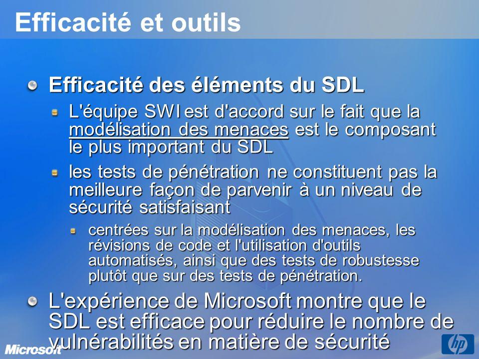 Efficacité et outils Efficacité des éléments du SDL L équipe SWI est d accord sur le fait que la modélisation des menaces est le composant le plus important du SDL les tests de pénétration ne constituent pas la meilleure façon de parvenir à un niveau de sécurité satisfaisant centrées sur la modélisation des menaces, les révisions de code et l utilisation d outils automatisés, ainsi que des tests de robustesse plutôt que sur des tests de pénétration.