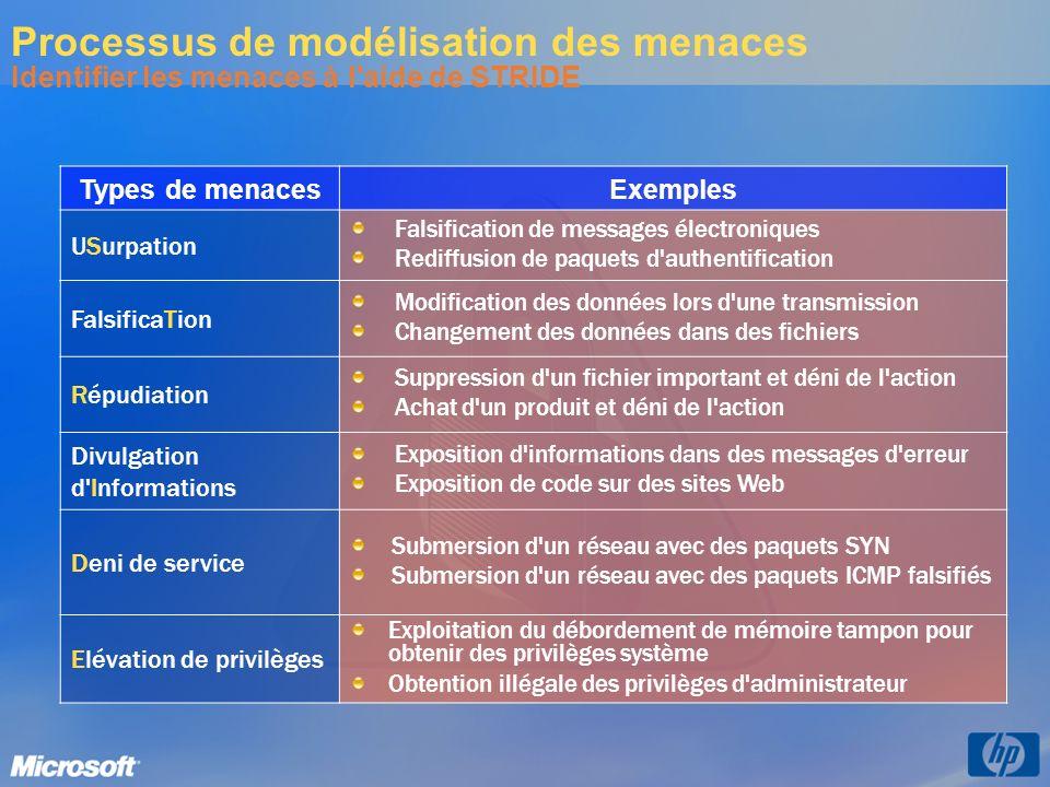 Types de menaces Exemples USurpation Falsification de messages électroniques Rediffusion de paquets d'authentification FalsificaTion Modification des