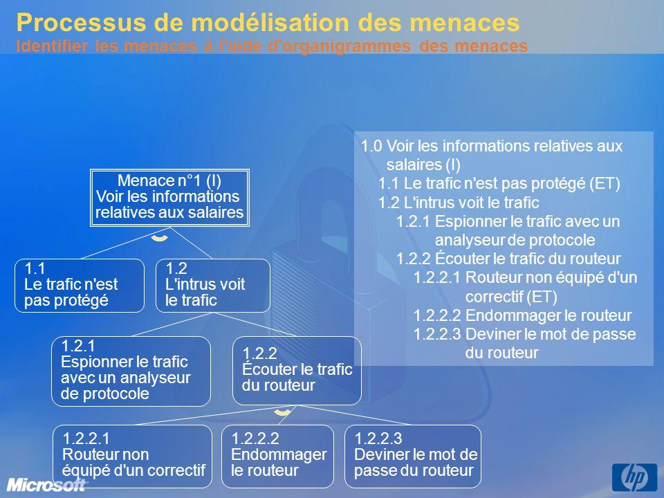 Menace n°1 (I) Voir les informations relatives aux salaires 1.1 Le trafic n'est pas protégé 1.2 L'intrus voit le trafic 1.2.1 Espionner le trafic avec