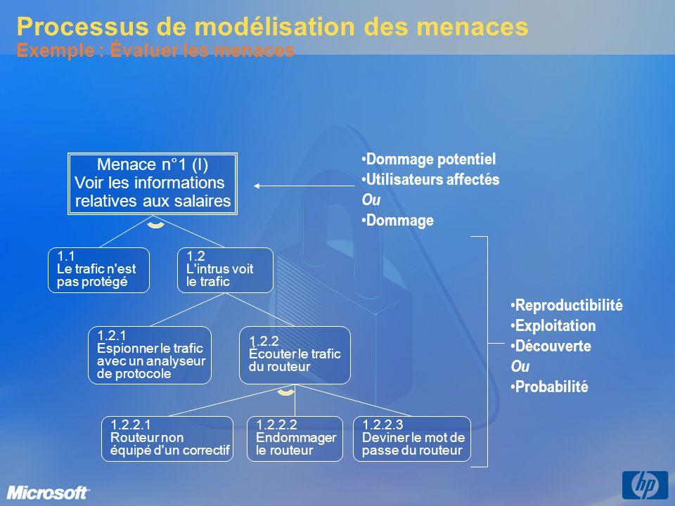 Processus de modélisation des menaces Exemple : Évaluer les menaces Menace n°1 (I) Voir les informations relatives aux salaires 1.1 Le trafic n'est pa