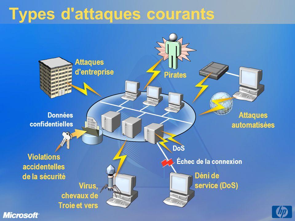 Types d'attaques courants Échec de la connexion Attaques d'entreprise Données confidentielles Violations accidentelles de la sécurité Attaques automat