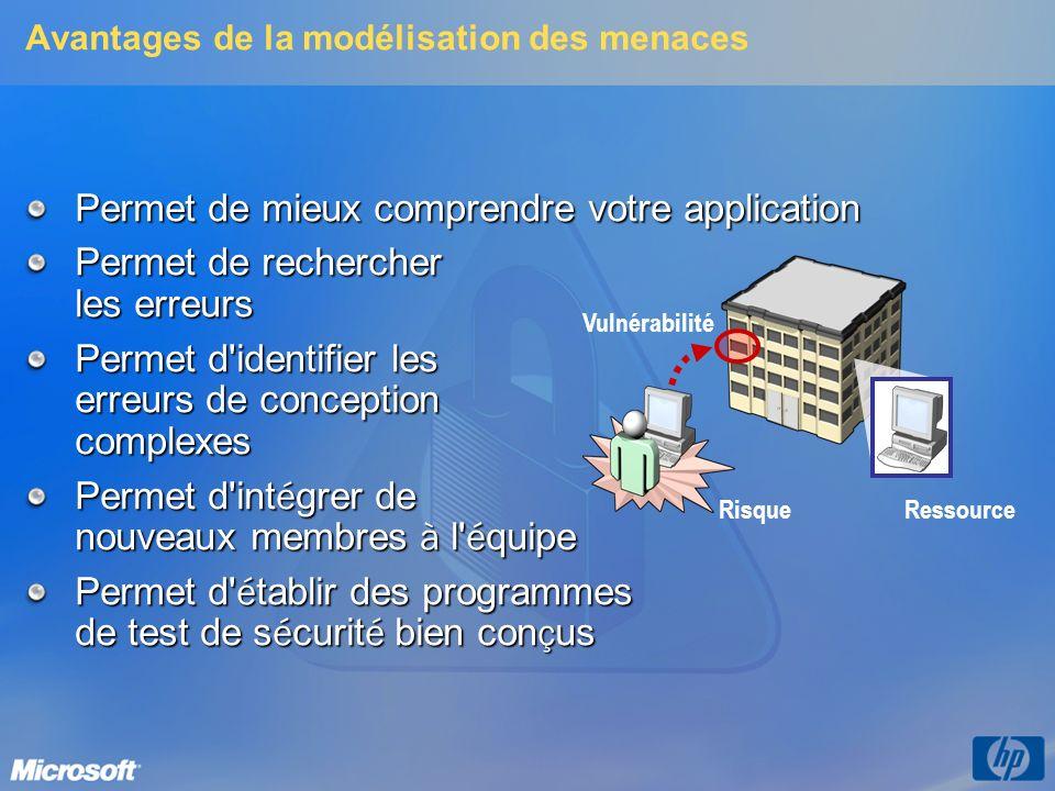 Processus de modélisation des menaces Identifier les ressources 1 Créer une vue d ensemble de l architecture 2 Décomposer l application 3 Identifier les menaces 4 Documenter les menaces 5 Évaluer les menaces 6 Processus de modélisation des menaces