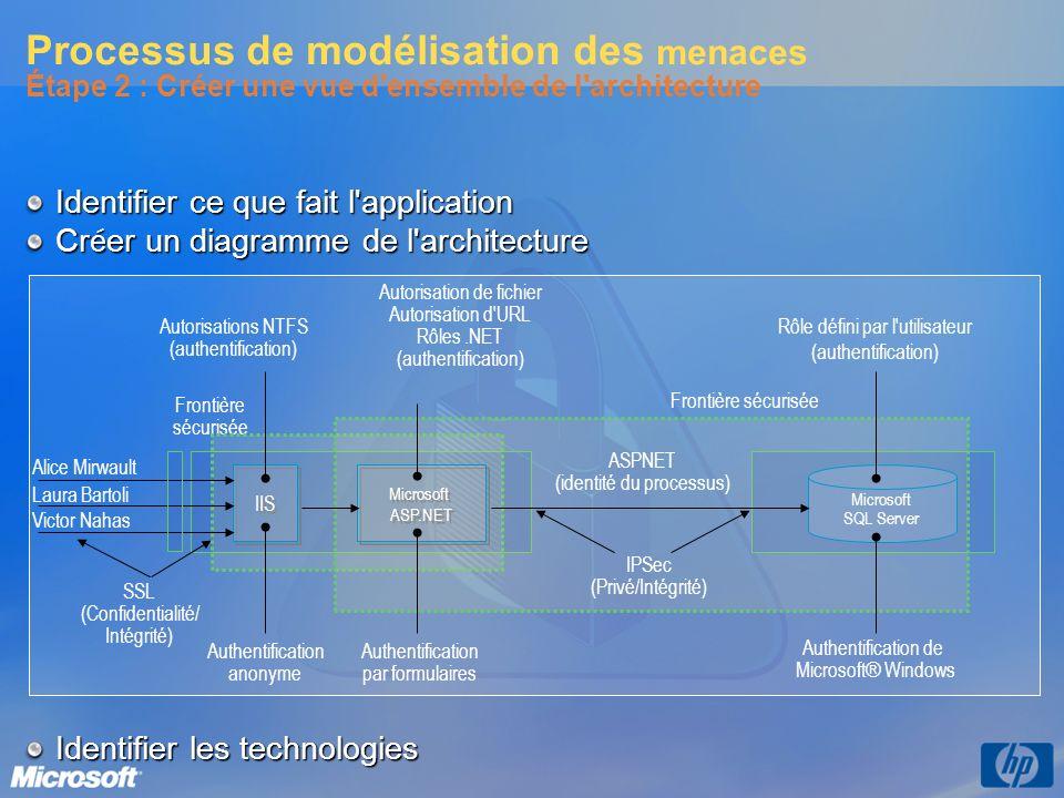 Processus de modélisation des menaces Étape 2 : Créer une vue d'ensemble de l'architecture Identifier ce que fait l'application Cr é er un diagramme d
