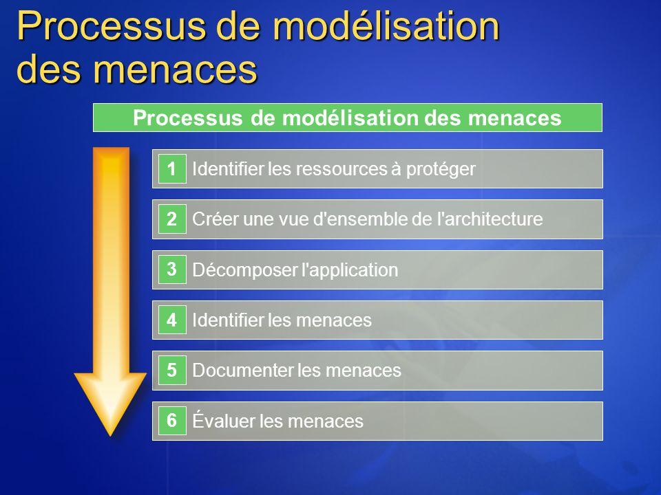 Processus de modélisation des menaces Identifier les ressources à protéger 1 Créer une vue d ensemble de l architecture 2 Décomposer l application 3 Identifier les menaces 4 Documenter les menaces 5 Évaluer les menaces 6 Processus de modélisation des menaces