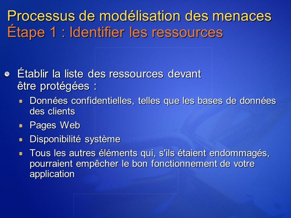 Processus de modélisation des menaces Étape 1 : Identifier les ressources Établir la liste des ressources devant être protégées : Données confidentiel