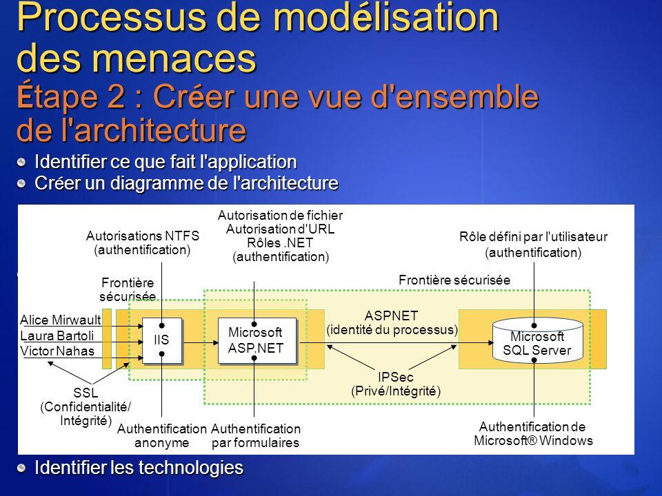 Processus de mod é lisation des menaces É tape 2 : Cr é er une vue d'ensemble de l'architecture Identifier ce que fait l'application Cr é er un diagra