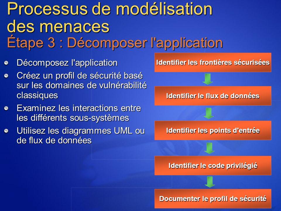 Processus de modélisation des menaces Étape 3 : Décomposer l'application Décomposez l'application Créez un profil de sécurité basé sur les domaines de