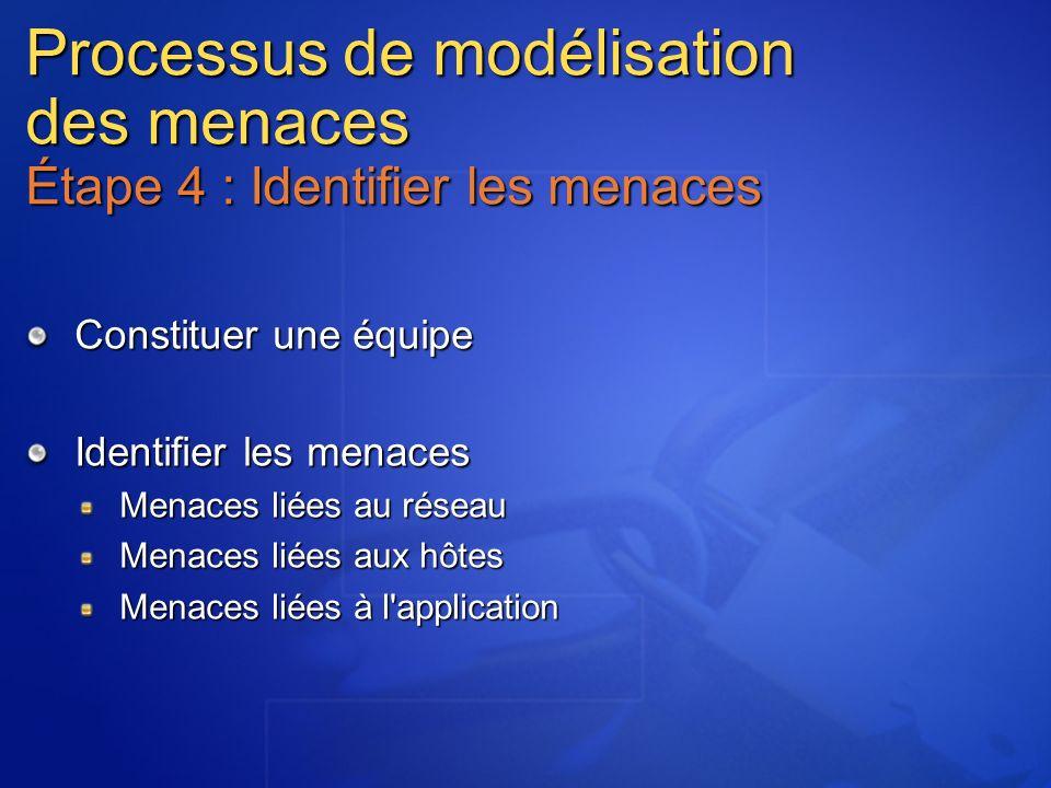 Processus de modélisation des menaces Étape 4 : Identifier les menaces Constituer une équipe Identifier les menaces Menaces liées au réseau Menaces liées aux hôtes Menaces liées à l application