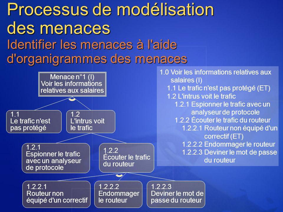 Menace n°1 (I) Voir les informations relatives aux salaires 1.1 Le trafic n est pas protégé 1.2 L intrus voit le trafic 1.2.1 Espionner le trafic avec un analyseur de protocole 1.2.2 Écouter le trafic du routeur 1.2.2.1 Routeur non équipé d un correctif 1.2.2.2 Endommager le routeur 1.2.2.3 Deviner le mot de passe du routeur 1.0 Voir les informations relatives aux salaires (I) 1.1 Le trafic n est pas protégé (ET) 1.2 L intrus voit le trafic 1.2.1 Espionner le trafic avec un analyseur de protocole 1.2.2 Écouter le trafic du routeur 1.2.2.1 Routeur non équipé d un correctif (ET) 1.2.2.2 Endommager le routeur 1.2.2.3 Deviner le mot de passe du routeur Processus de modélisation des menaces Identifier les menaces à l aide d organigrammes des menaces
