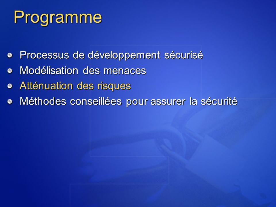 Programme Processus de développement sécurisé Modélisation des menaces Atténuation des risques Méthodes conseillées pour assurer la sécurité